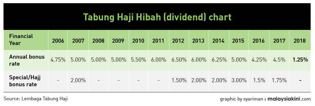 Malaysiakini Mujahid Lowest Ever Tabung Haji Dividends Due To Poor Administration Under Bn