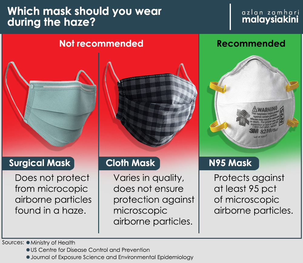 best surgical mask
