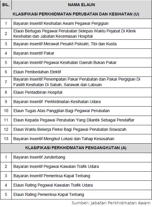 Malaysiakini Elaun Kritikal Dulu Kepakaran Sukar Diperolehi Kini Permohonan Melebihi Kekosongan Jpa