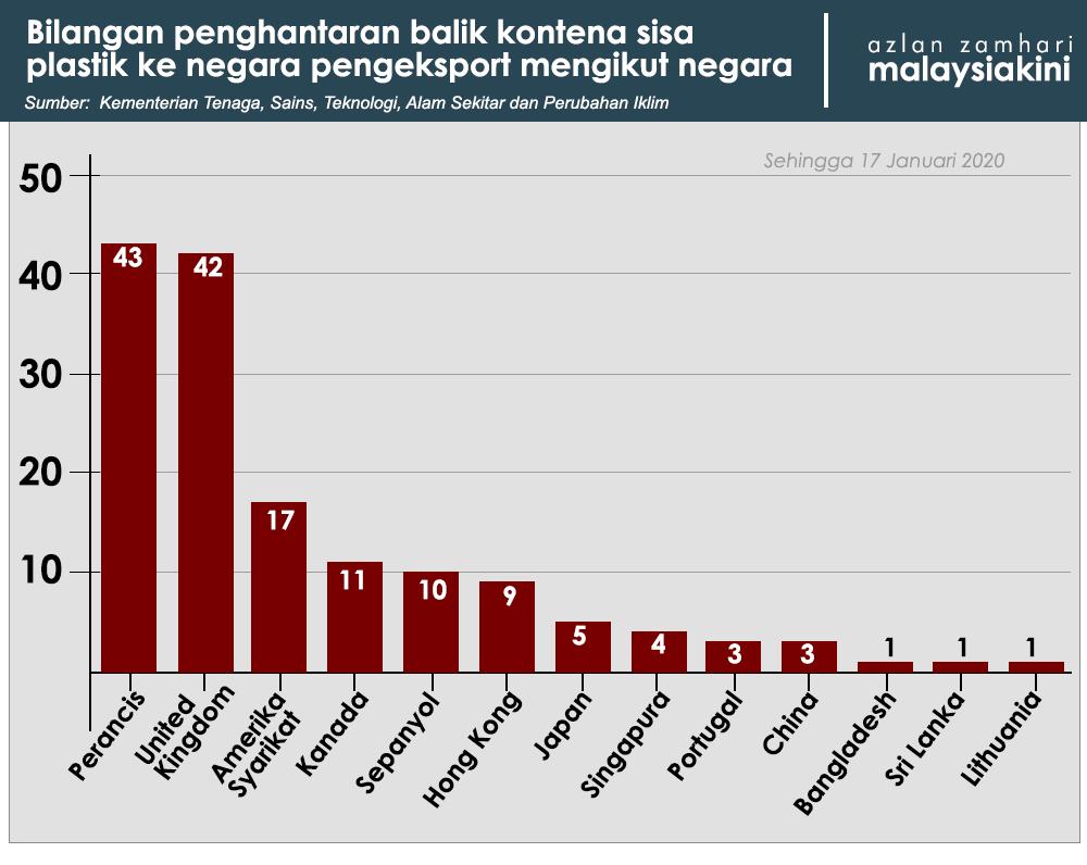 Malaysiakini 150 Kontena Sampah Plastik Dihantar Ke Negara Pengeksport