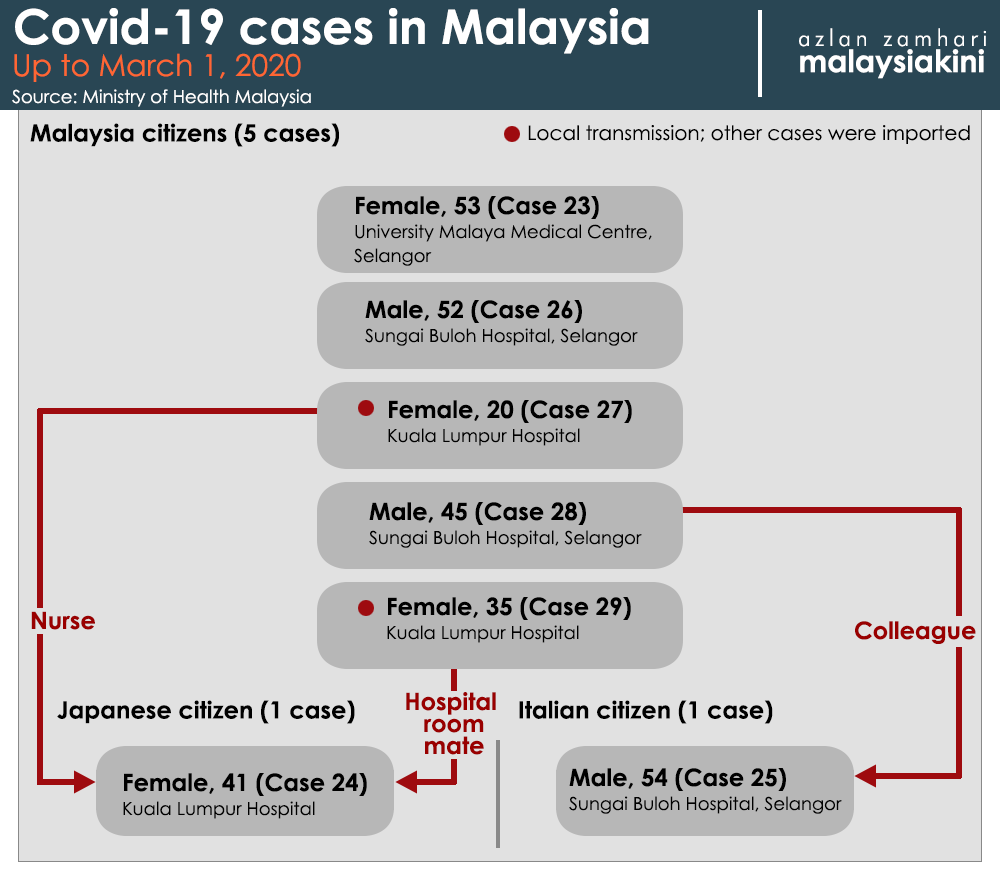 Malaysiakini Hotel Where Covid 19 Patient Came In Close Contact With Two Mps Being Sanitised Uda