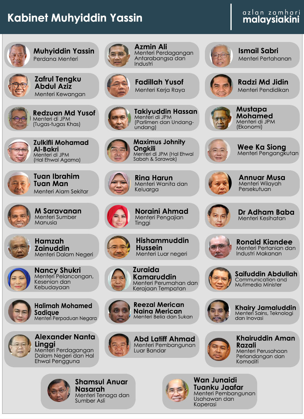 senarai menteri baru malaysia 2020, senarai kabinet baru 2020, pm 8 umum senarai penuh menteri kabinet,