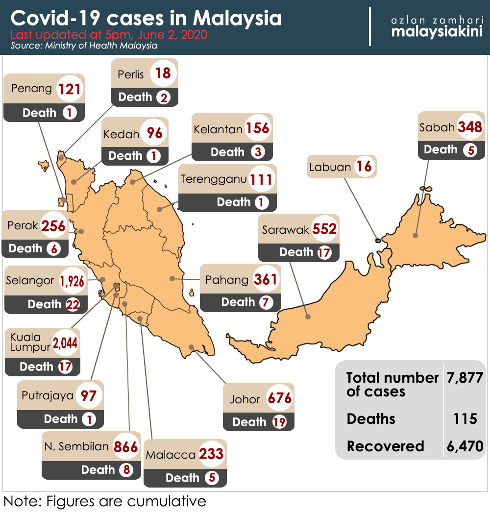 Malaysiakini Covid 19 20 New Cases 66 Recoveries No Deaths