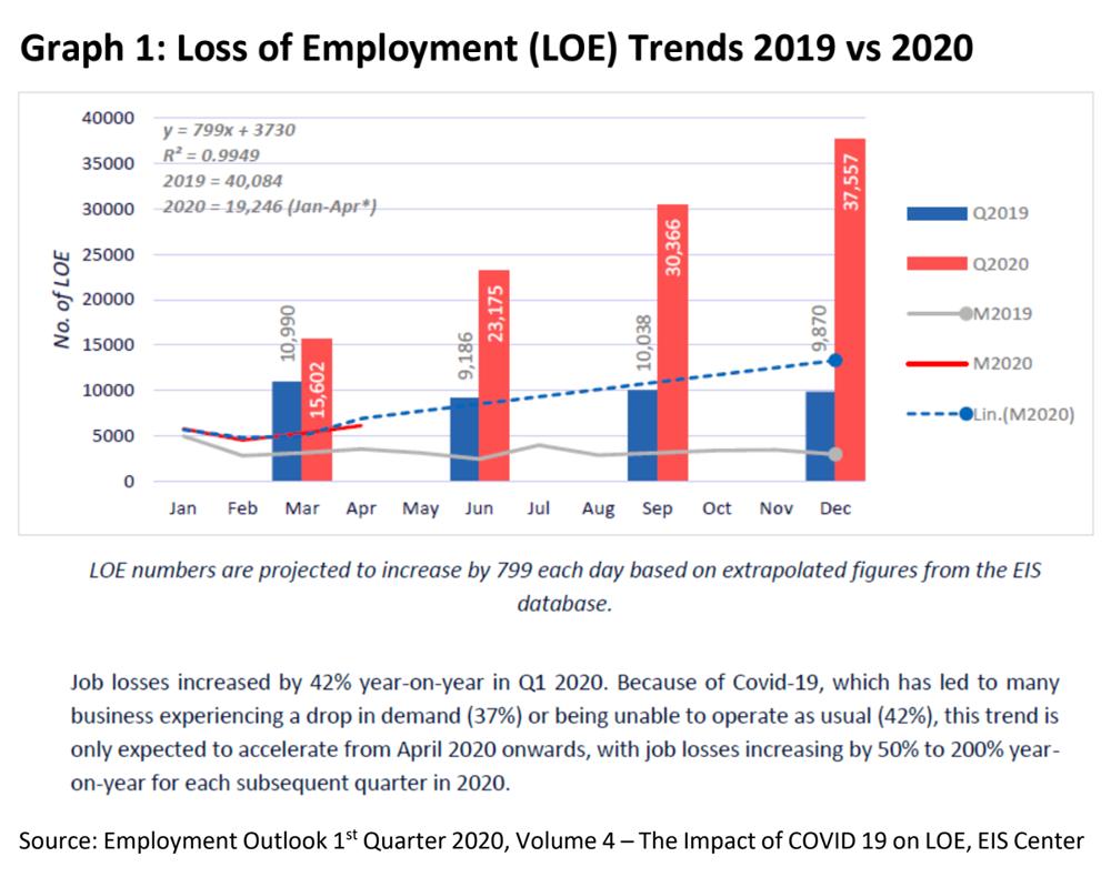 Malaysiakini Mp Speaks Responding To Covid 19 Economy Understanding Employment Shock
