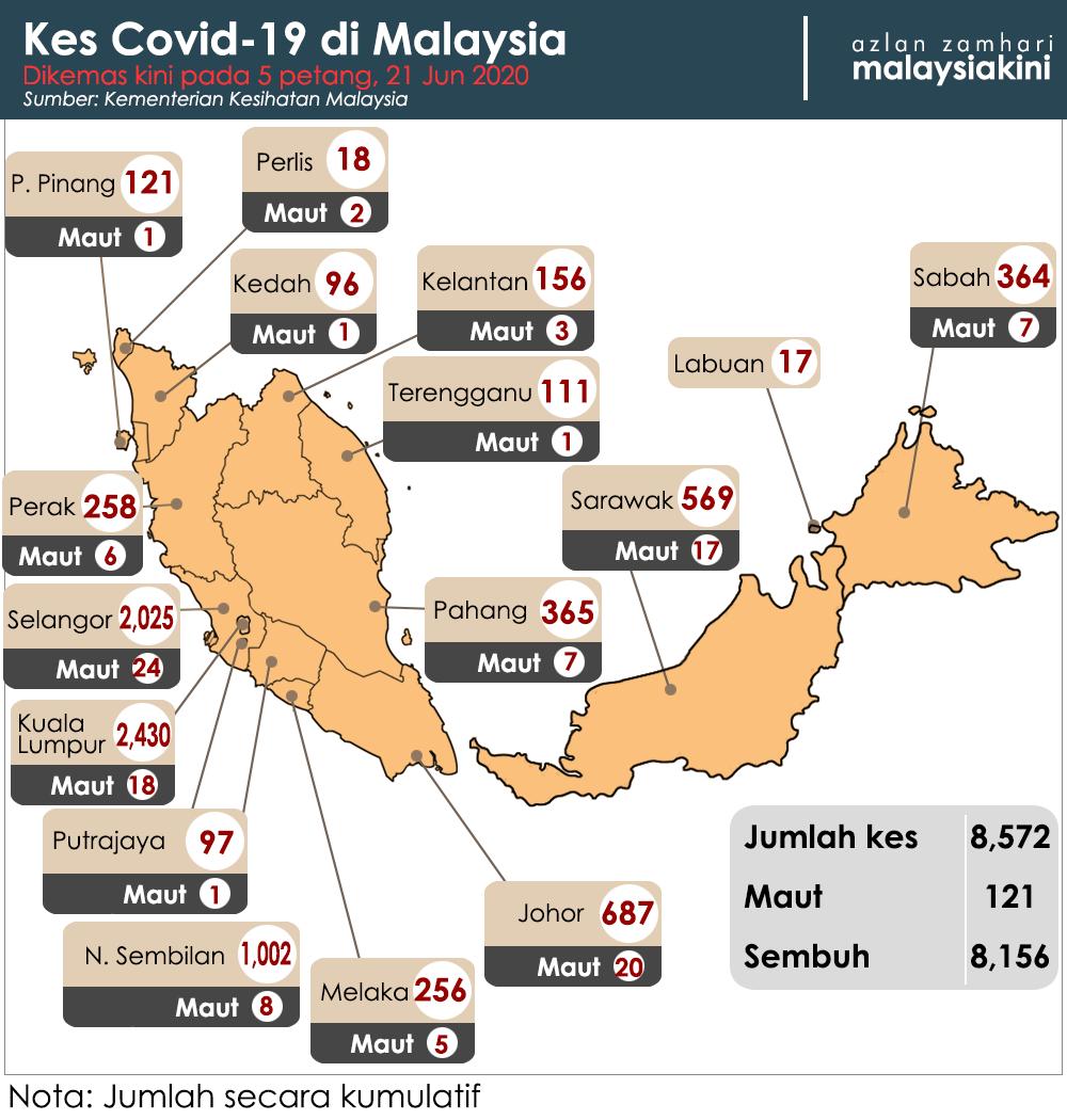 Malaysiakini 16 Kes Baru Covid 19 Termasuk Di Pusat Tahanan Imigresen Kelima